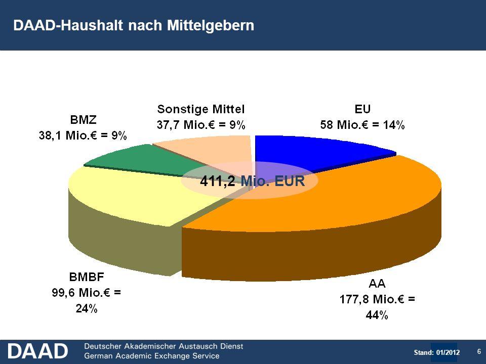 6 411,2 Mio. EUR DAAD-Haushalt nach Mittelgebern Stand: 01/2012