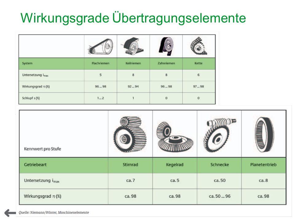 13 Schneider Electric - elektr. Antriebstechnik Jürgen Spiertz 5000 Wirkungsgrade Übertragungselemente