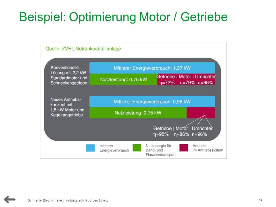14 Schneider Electric - elektr. Antriebstechnik Jürgen Spiertz 5000 Beispiel: Optimierung Motor / Getriebe