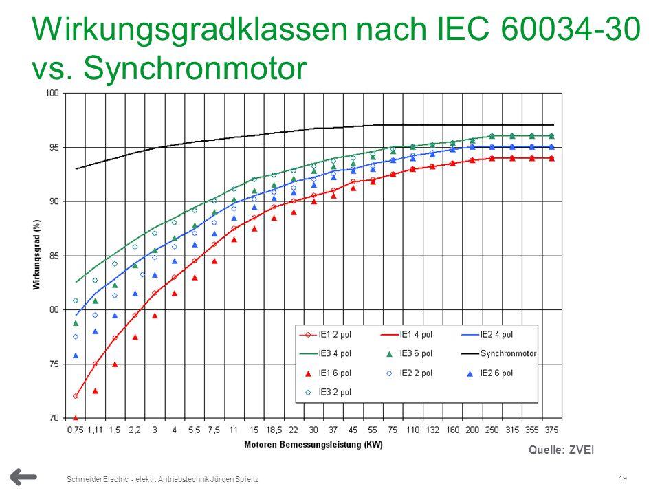 19 Schneider Electric - elektr. Antriebstechnik Jürgen Spiertz Wirkungsgradklassen nach IEC 60034-30 vs. Synchronmotor Quelle: ZVEI