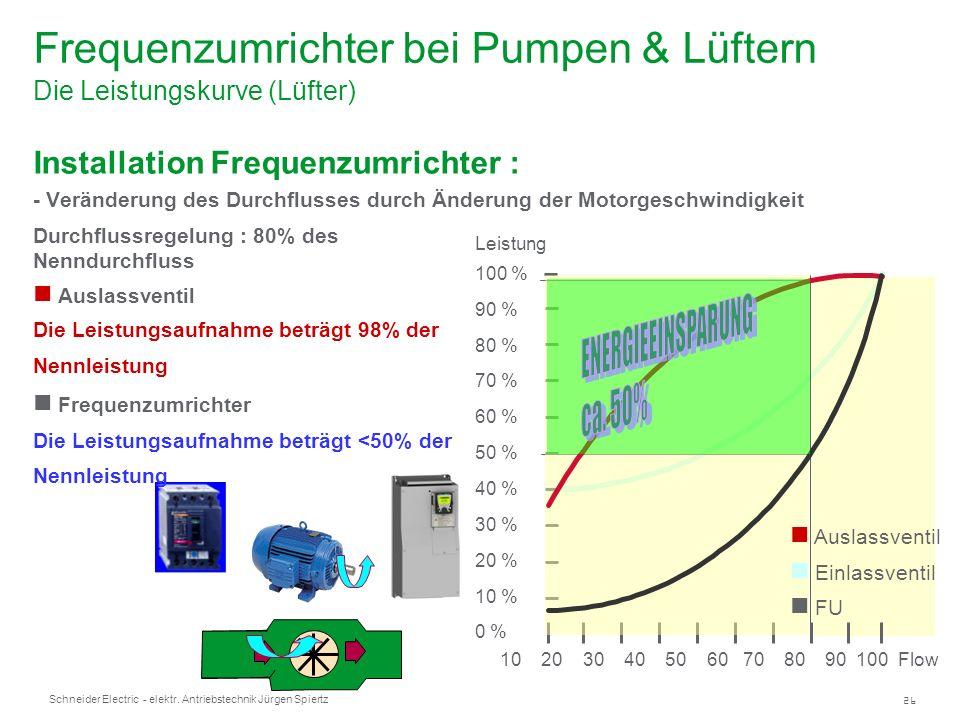 26 Schneider Electric - elektr. Antriebstechnik Jürgen Spiertz Frequenzumrichter bei Pumpen & Lüftern Die Leistungskurve (Lüfter) Installation Frequen