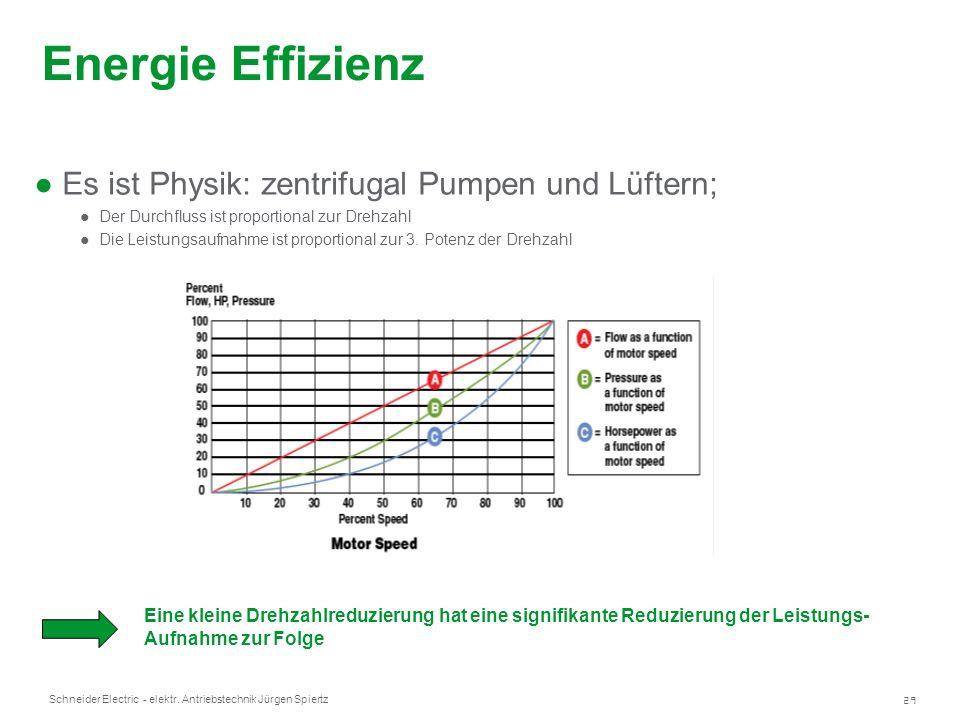 29 Schneider Electric - elektr. Antriebstechnik Jürgen Spiertz Energie Effizienz Es ist Physik: zentrifugal Pumpen und Lüftern; Der Durchfluss ist pro