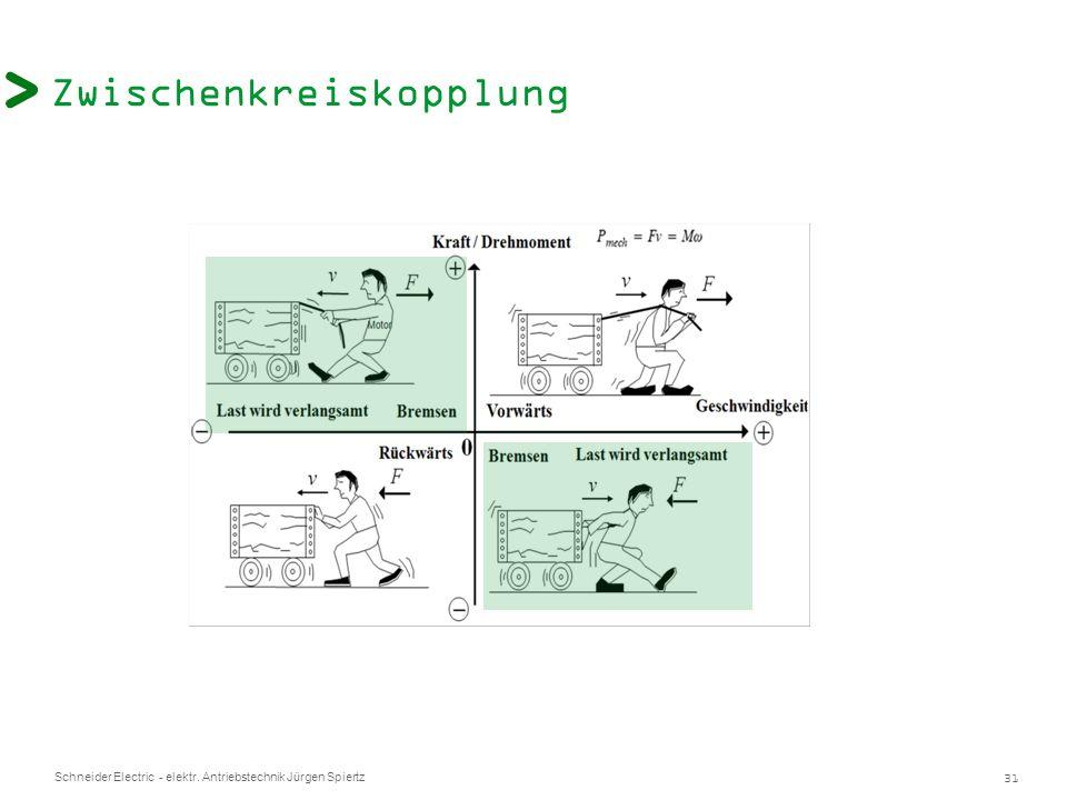 31 Schneider Electric - elektr. Antriebstechnik Jürgen Spiertz Zwischenkreiskopplung