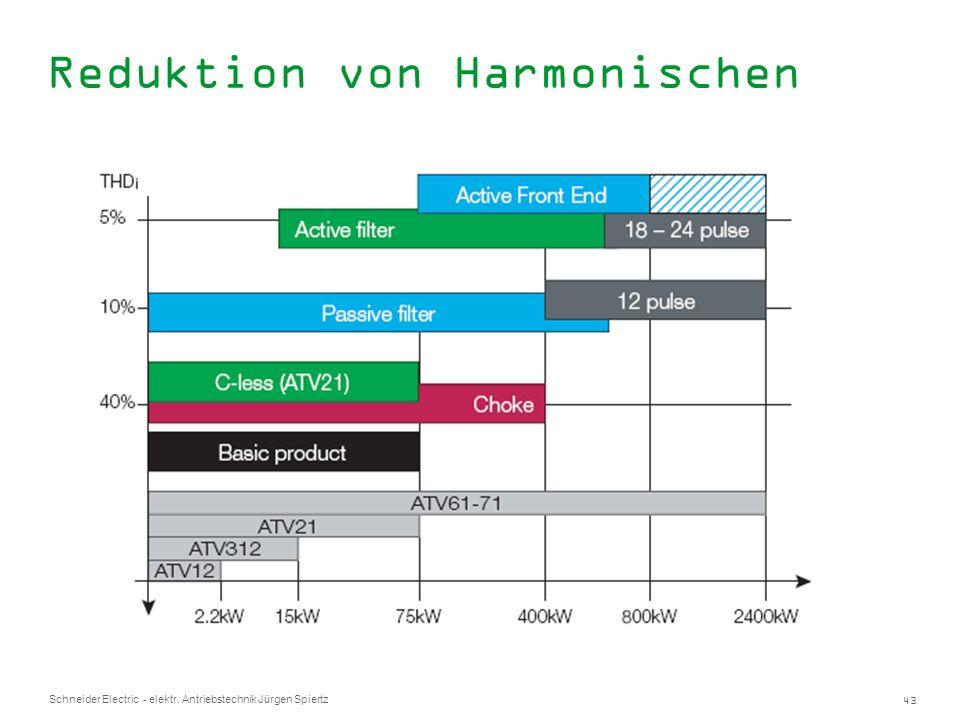 43 Schneider Electric - elektr. Antriebstechnik Jürgen Spiertz Reduktion von Harmonischen