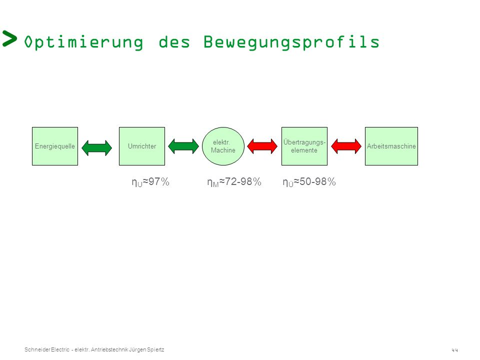 44 Schneider Electric - elektr. Antriebstechnik Jürgen Spiertz Optimierung des Bewegungsprofils EnergiequelleUmrichter elektr. Machine Arbeitsmaschine