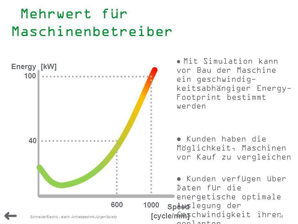 46 Schneider Electric - elektr. Antriebstechnik Jürgen Spiertz Mehrwert für Maschinenbetreiber 1000 100 600 40 Speed [cycle/min] Energy [kW] Mit Simul