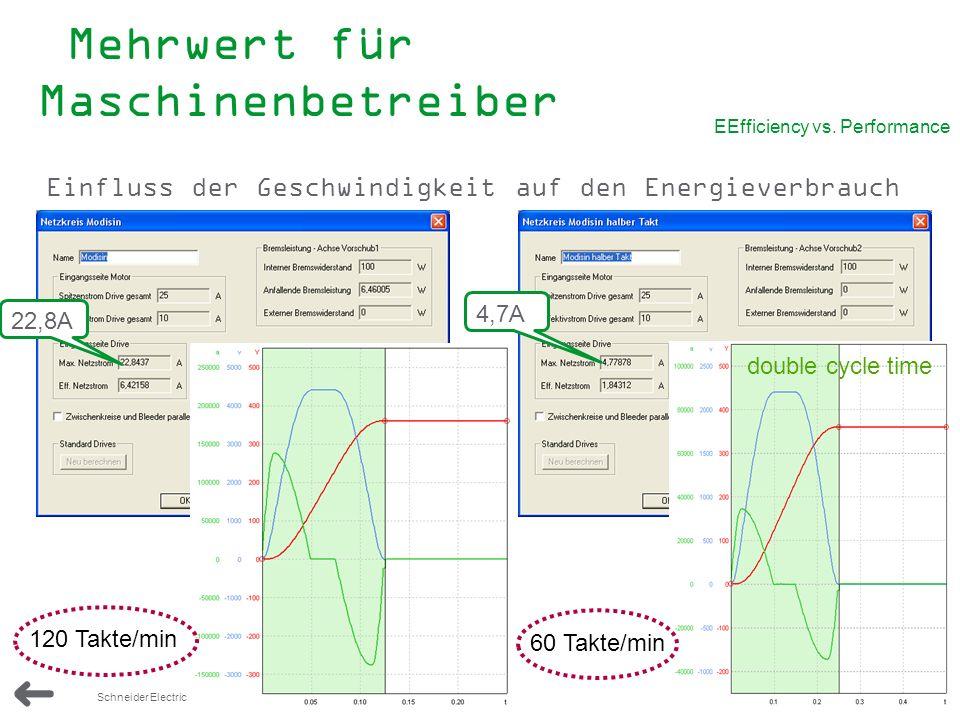 47 Schneider Electric - elektr. Antriebstechnik Jürgen Spiertz EEfficiency vs. Performance Einfluss der Geschwindigkeit auf den Energieverbrauch doubl