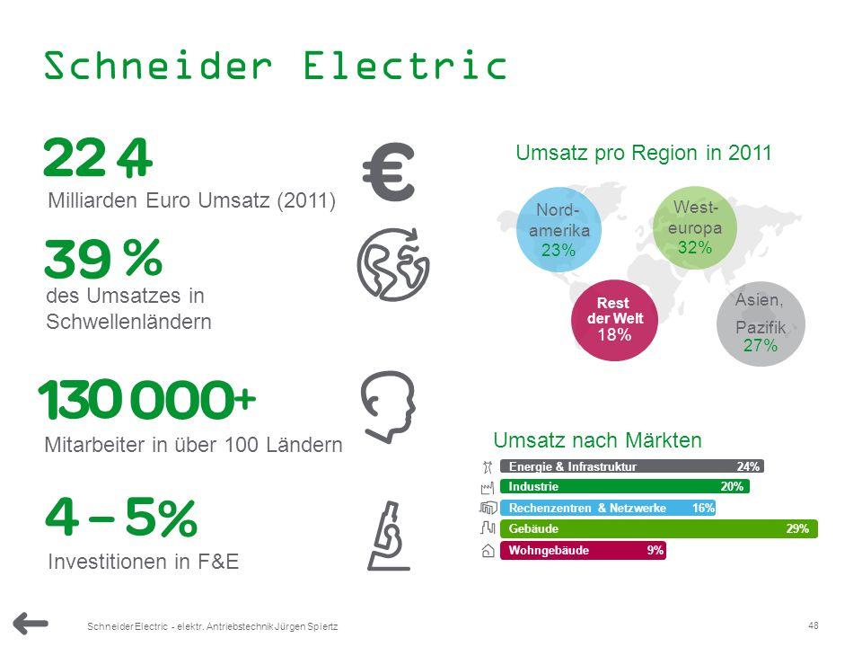48 Schneider Electric - elektr. Antriebstechnik Jürgen Spiertz Schneider Electric Wohngebäude 9% Energie & Infrastruktur 24% Industrie 20% Rechenzentr