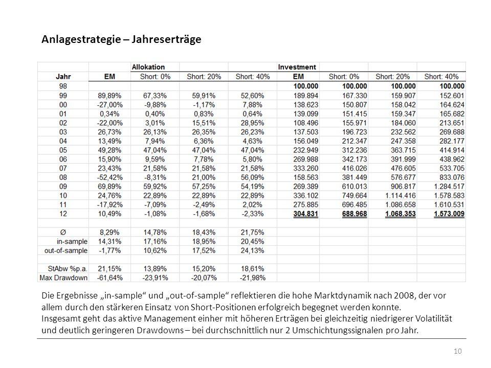 Anlagestrategie – Jahreserträge 10 Die Ergebnisse in-sample und out-of-sample reflektieren die hohe Marktdynamik nach 2008, der vor allem durch den st