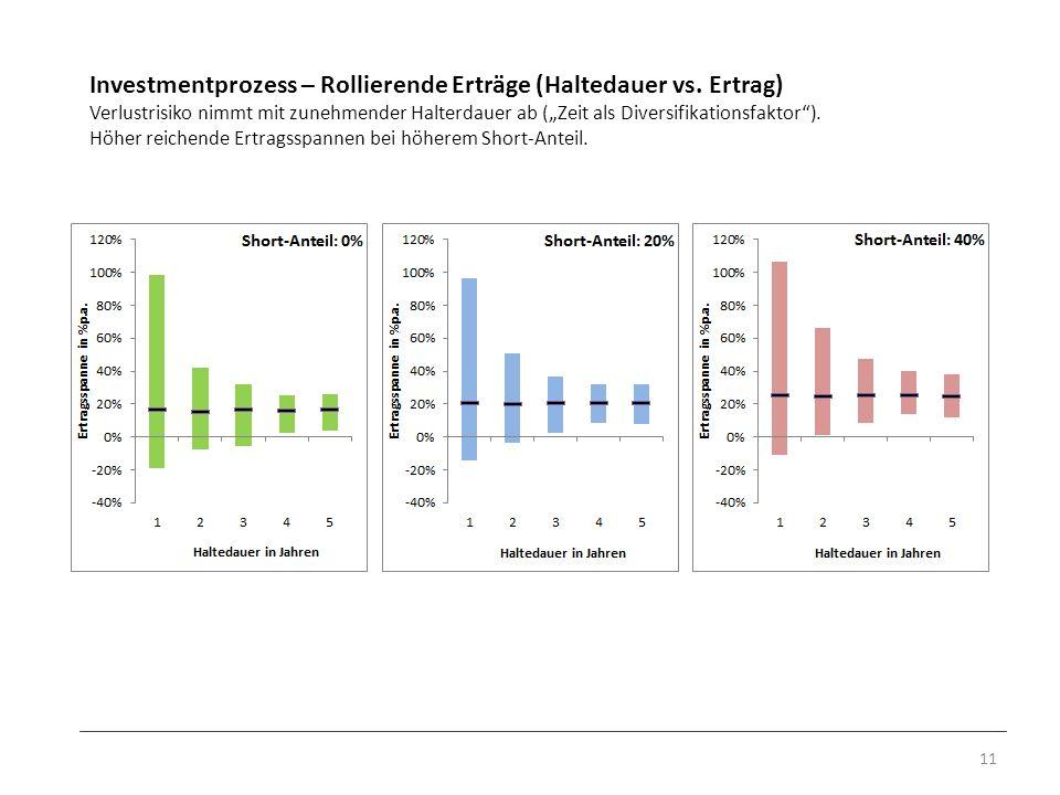 Investmentprozess – Rollierende Erträge (Haltedauer vs. Ertrag) Verlustrisiko nimmt mit zunehmender Halterdauer ab (Zeit als Diversifikationsfaktor).