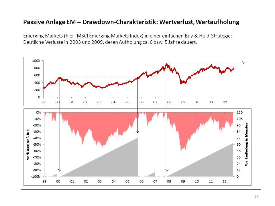 Passive Anlage EM – Drawdown-Charakteristik: Wertverlust, Wertaufholung Emerging Markets (hier: MSCI Emerging Markets Index) in einer einfachen Buy &