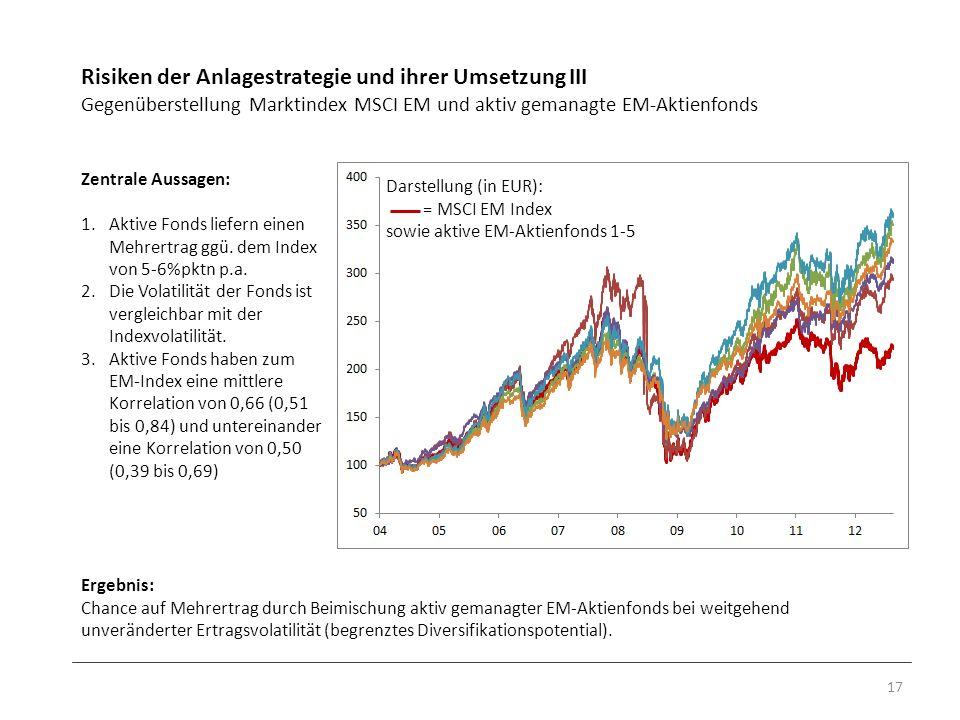 Risiken der Anlagestrategie und ihrer Umsetzung III Gegenüberstellung Marktindex MSCI EM und aktiv gemanagte EM-Aktienfonds 17 Zentrale Aussagen: 1.Ak
