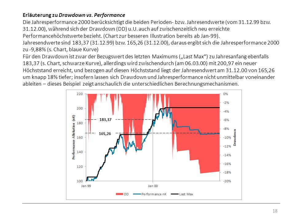 Erläuterung zu Drawdown vs. Performance Die Jahresperformance 2000 berücksichtigt die beiden Perioden- bzw. Jahresendwerte (vom 31.12.99 bzw. 31.12.00