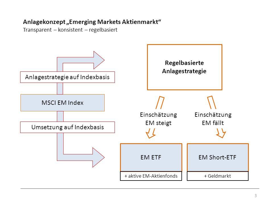 Anlagekonzept Emerging Markets Aktienmarkt Transparent – konsistent – regelbasiert 3 Regelbasierte Anlagestrategie MSCI EM Index EM ETFEM Short-ETF Ei