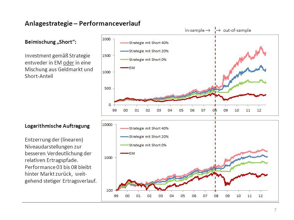 Anlagestrategie – Performanceverlauf 7 Beimischung Short: Investment gemäß Strategie entweder in EM oder in eine Mischung aus Geldmarkt und Short-Ante