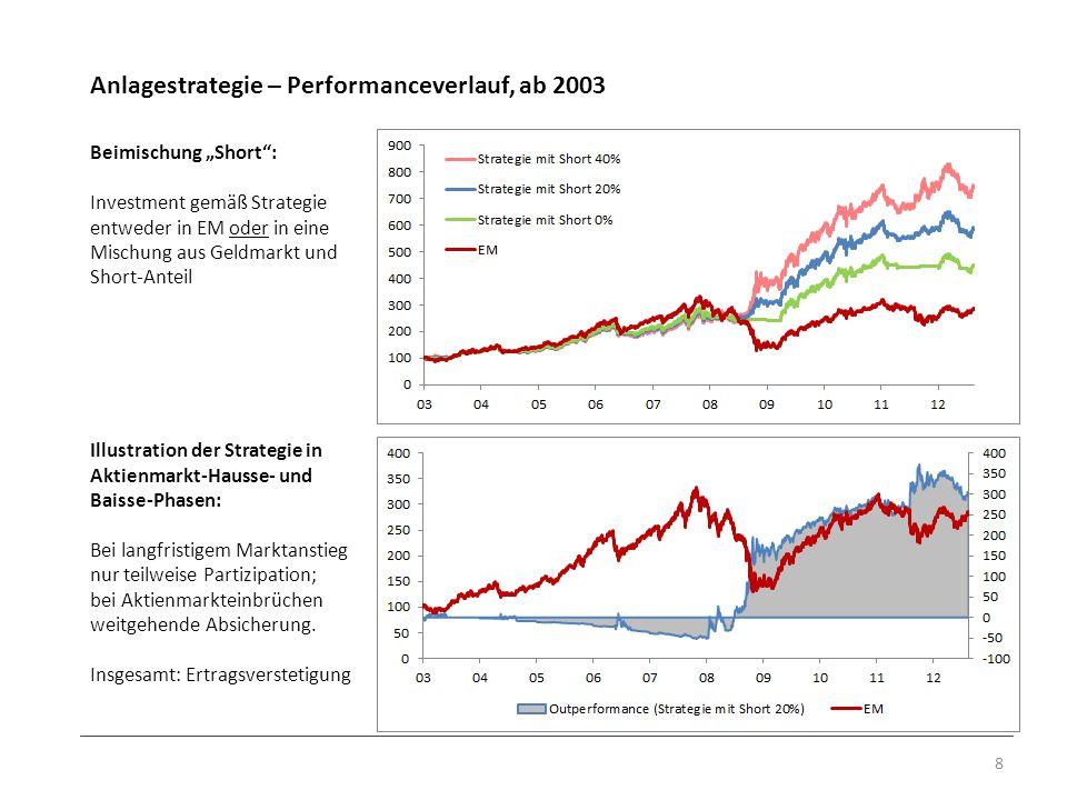Anlagestrategie – Performanceverlauf, ab 2003 8 Beimischung Short: Investment gemäß Strategie entweder in EM oder in eine Mischung aus Geldmarkt und S