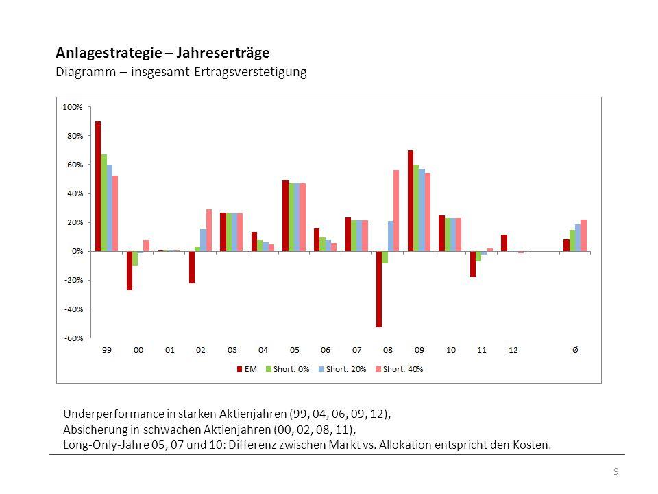 Anlagestrategie – Jahreserträge Diagramm – insgesamt Ertragsverstetigung 9 Underperformance in starken Aktienjahren (99, 04, 06, 09, 12), Absicherung