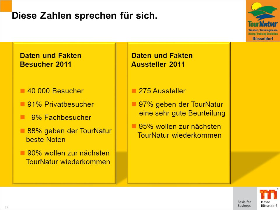 13 Daten und Fakten Besucher 2011 40.000 Besucher 91% Privatbesucher 9% Fachbesucher 88% geben der TourNatur beste Noten 90% wollen zur nächsten TourNatur wiederkommen Diese Zahlen sprechen für sich.