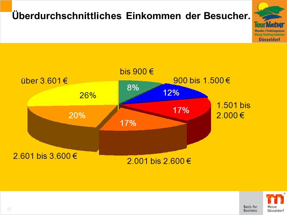 15 bis 900 17% 26% 20% 8% 12% 900 bis 1.500 1.501 bis 2.000 2.001 bis 2.600 2.601 bis 3.600 über 3.601 Überdurchschnittliches Einkommen der Besucher.