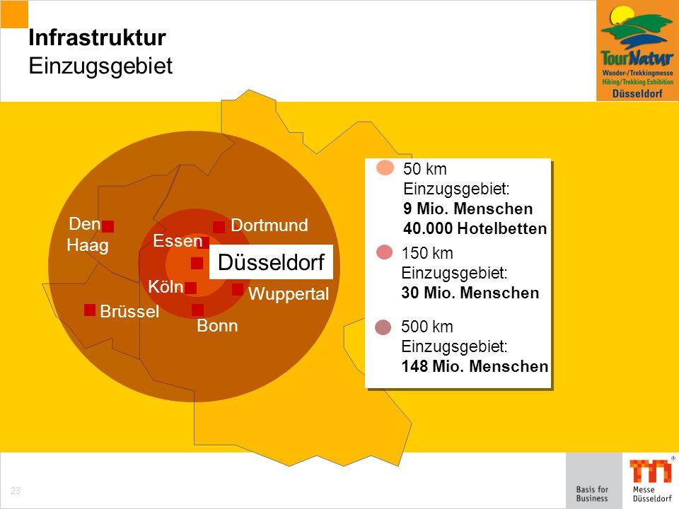 23 Infrastruktur Einzugsgebiet Den Haag 50 km Einzugsgebiet: 9 Mio.