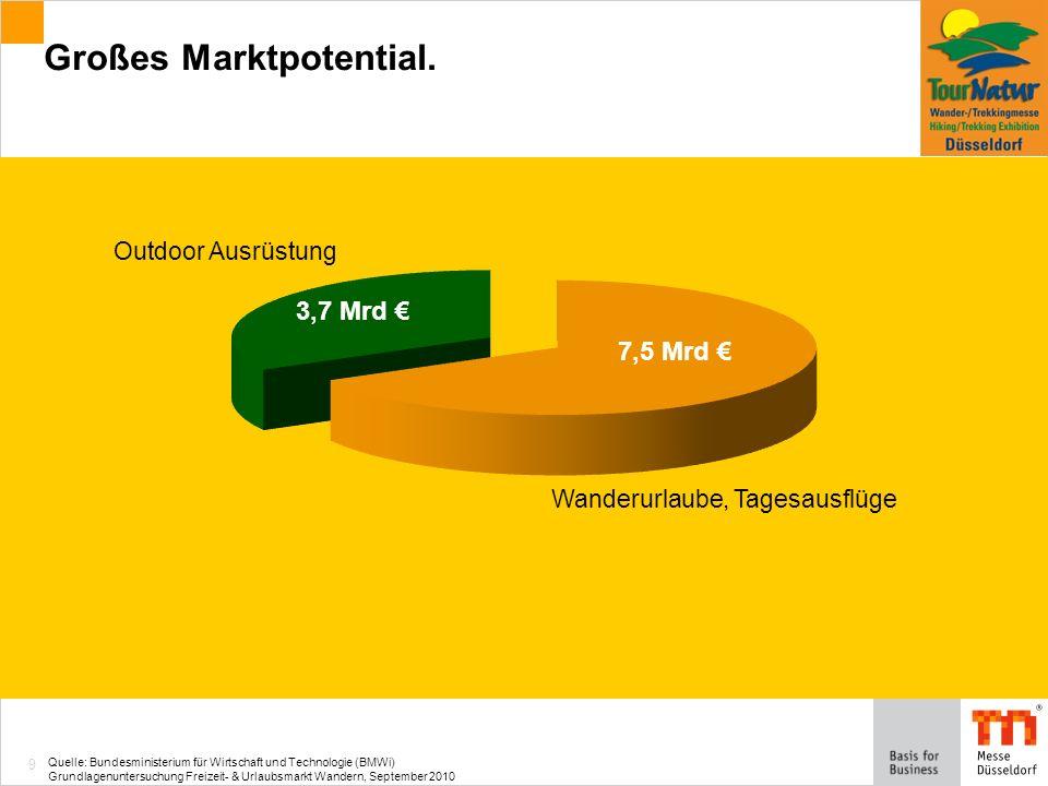 9 Großes Marktpotential.