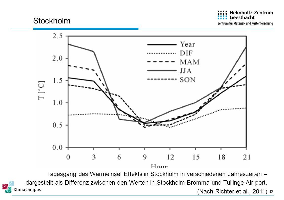 Stockholm 13 Tagesgang des Wärmeinsel Effekts in Stockholm in verschiedenen Jahreszeiten – dargestellt als Differenz zwischen den Werten in Stockholm-