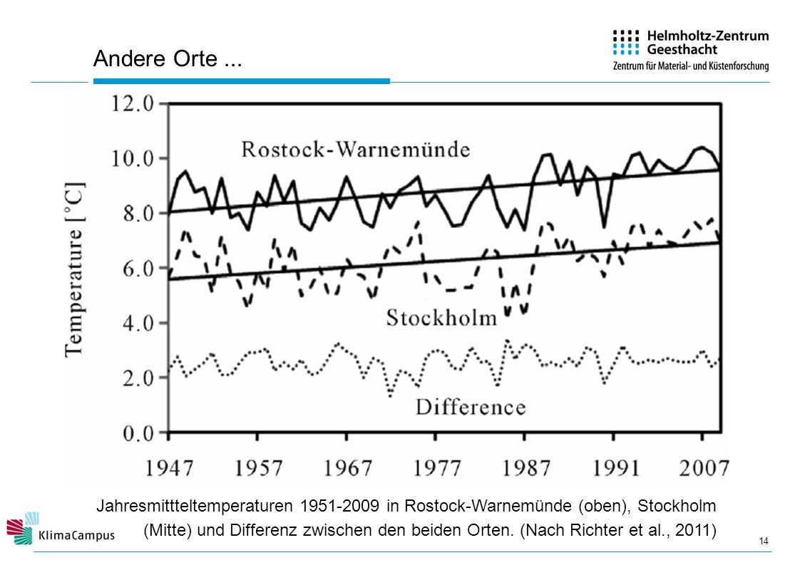 Andere Orte... 14 Jahresmittteltemperaturen 1951-2009 in Rostock-Warnemünde (oben), Stockholm (Mitte) und Differenz zwischen den beiden Orten. (Nach R