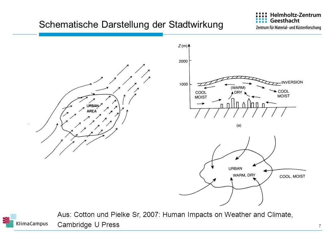 Schematische Darstellung der Stadtwirkung 7 Aus: Cotton und Pielke Sr, 2007: Human Impacts on Weather and Climate, Cambridge U Press