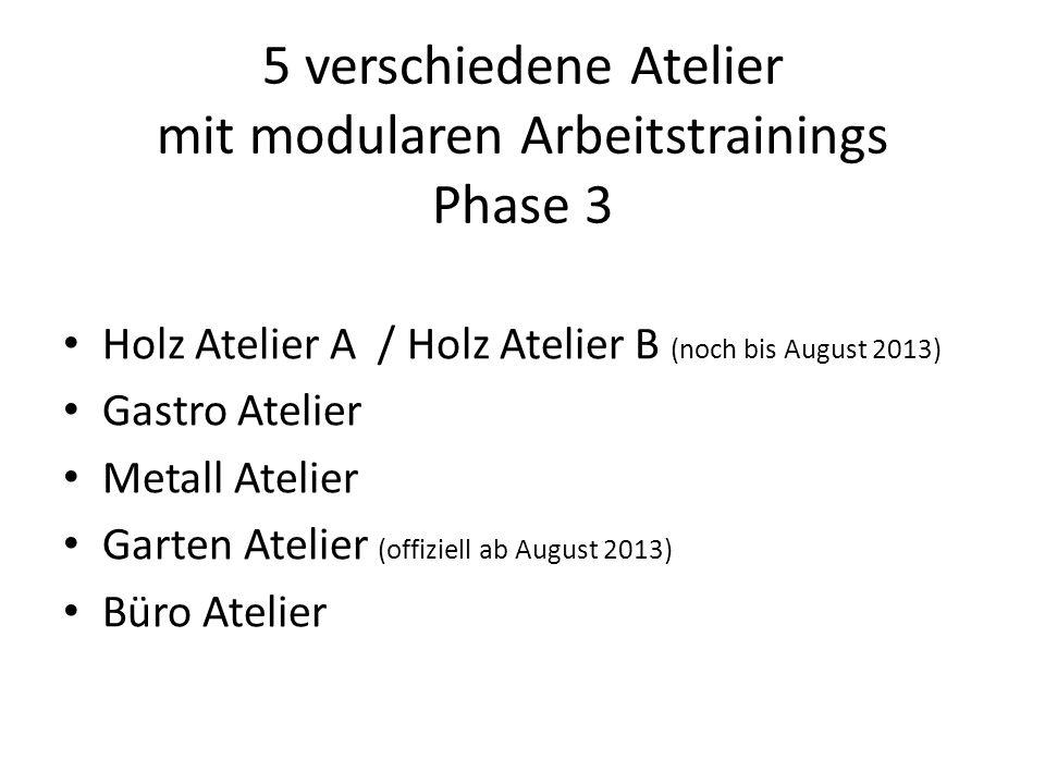 5 verschiedene Atelier mit modularen Arbeitstrainings Phase 3 Holz Atelier A / Holz Atelier B (noch bis August 2013) Gastro Atelier Metall Atelier Garten Atelier (offiziell ab August 2013) Büro Atelier