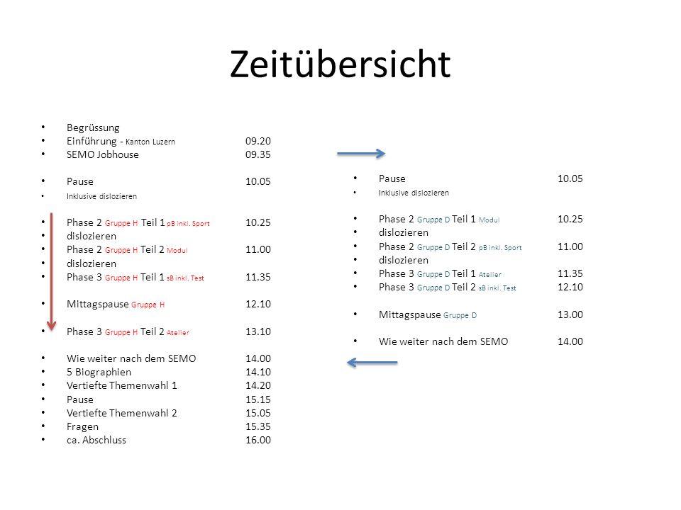 Zeitübersicht Begrüssung Einführung - Kanton Luzern 09.20 SEMO Jobhouse09.35 Pause10.05 Inklusive dislozieren Phase 2 Gruppe H Teil 1 pB inkl.