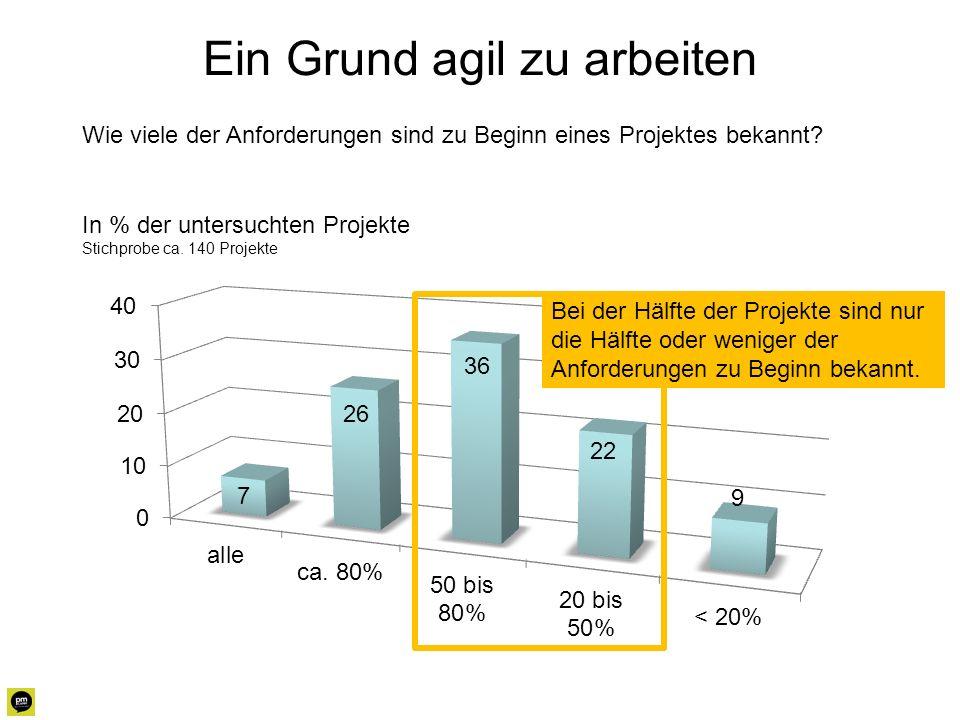 Ein Grund agil zu arbeiten In % der untersuchten Projekte Stichprobe ca. 140 Projekte Bei der Hälfte der Projekte sind nur die Hälfte oder weniger der