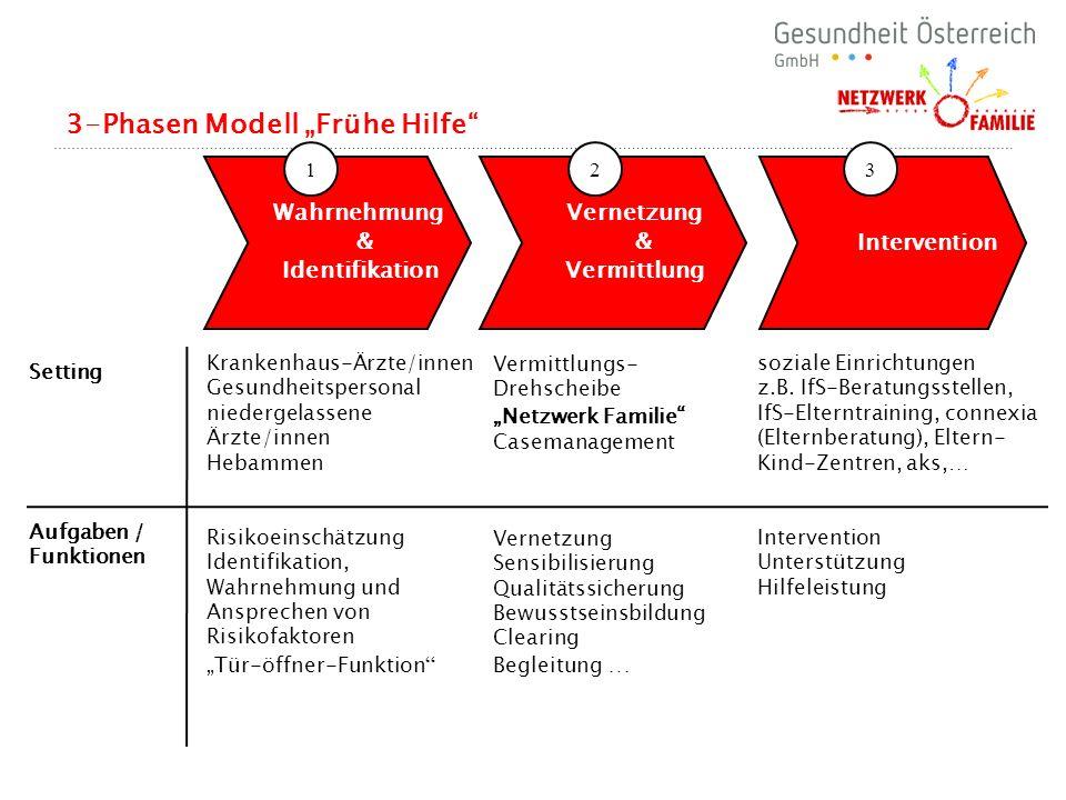 3-Phasen Modell Frühe Hilfe 17 Wahrnehmung & Identifikation Vernetzung & Vermittlung Intervention 123 Krankenhaus-Ärzte/innen Gesundheitspersonal nied