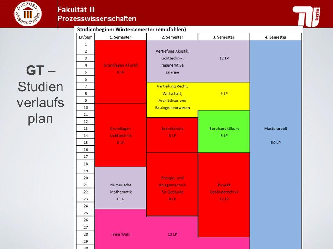 GT – Studien verlaufs plan