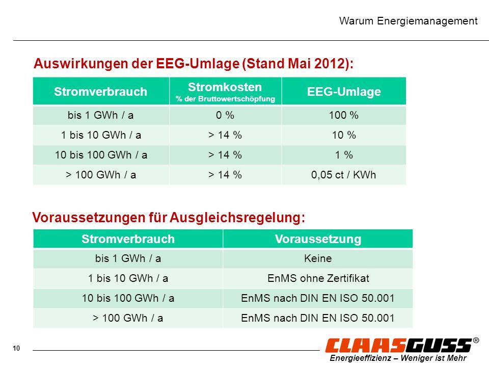 10 Energieeffizienz – Weniger ist Mehr Warum Energiemanagement Auswirkungen der EEG-Umlage (Stand Mai 2012): Stromverbrauch Stromkosten % der Bruttowe