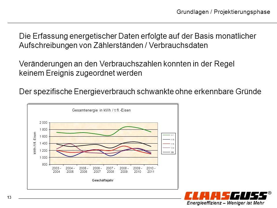 13 Energieeffizienz – Weniger ist Mehr Grundlagen / Projektierungsphase Die Erfassung energetischer Daten erfolgte auf der Basis monatlicher Aufschrei