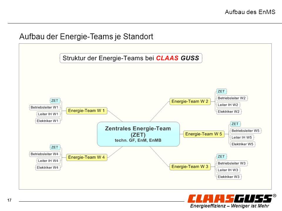 17 Energieeffizienz – Weniger ist Mehr Aufbau des EnMS Aufbau der Energie-Teams je Standort