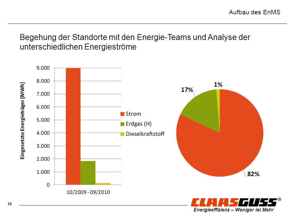 18 Energieeffizienz – Weniger ist Mehr Aufbau des EnMS Begehung der Standorte mit den Energie-Teams und Analyse der unterschiedlichen Energieströme