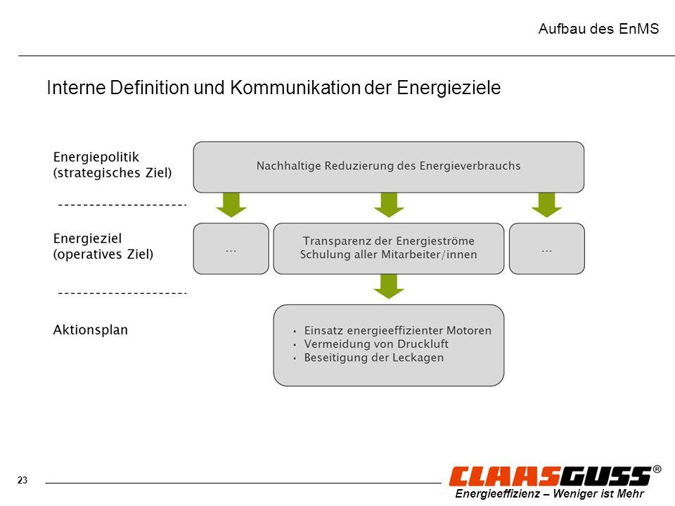 23 Energieeffizienz – Weniger ist Mehr Aufbau des EnMS Interne Definition und Kommunikation der Energieziele