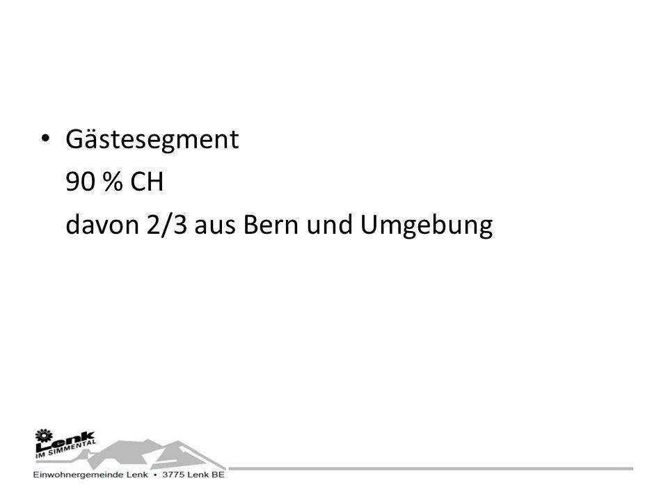 Gästesegment 90 % CH davon 2/3 aus Bern und Umgebung