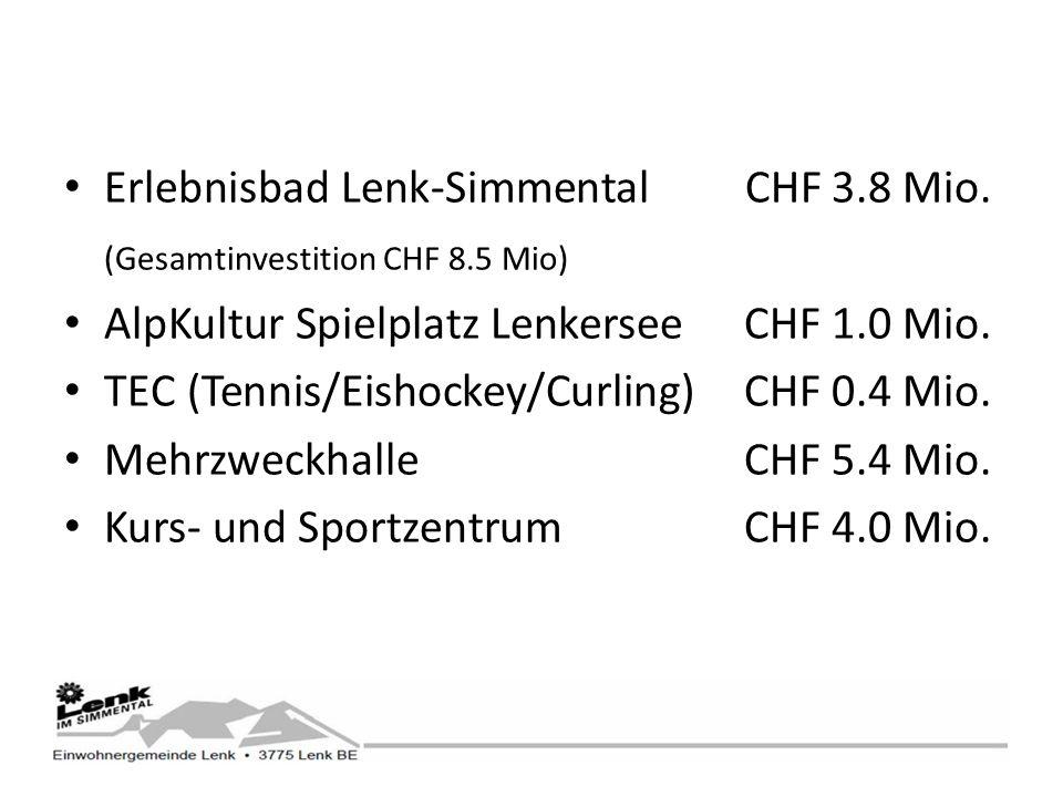 Erlebnisbad Lenk-Simmental CHF 3.8 Mio.