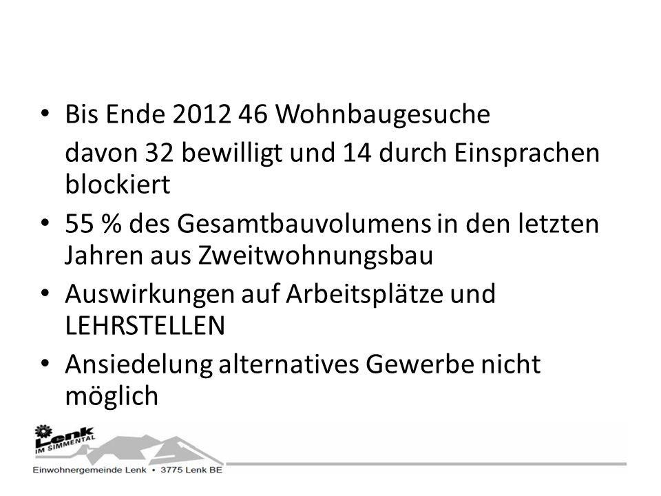 Bis Ende 2012 46 Wohnbaugesuche davon 32 bewilligt und 14 durch Einsprachen blockiert 55 % des Gesamtbauvolumens in den letzten Jahren aus Zweitwohnungsbau Auswirkungen auf Arbeitsplätze und LEHRSTELLEN Ansiedelung alternatives Gewerbe nicht möglich