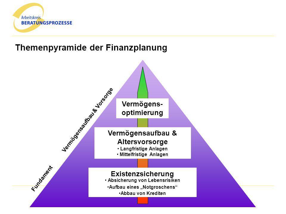 Themenpyramide der Finanzplanung Vermögensaufbau & Altersvorsorge Langfristige Anlagen Mittelfristige Anlagen Vermögens- optimierung Existenzsicherung