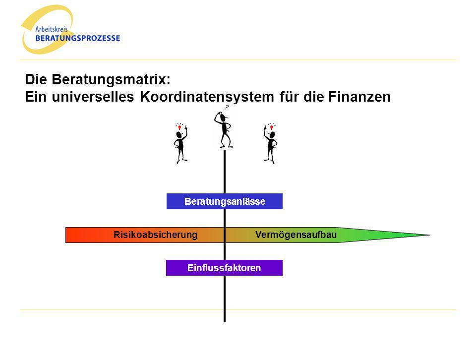 Die Beratungsmatrix: Ein universelles Koordinatensystem für die Finanzen RisikoabsicherungVermögensaufbau Einflussfaktoren Beratungsanlässe