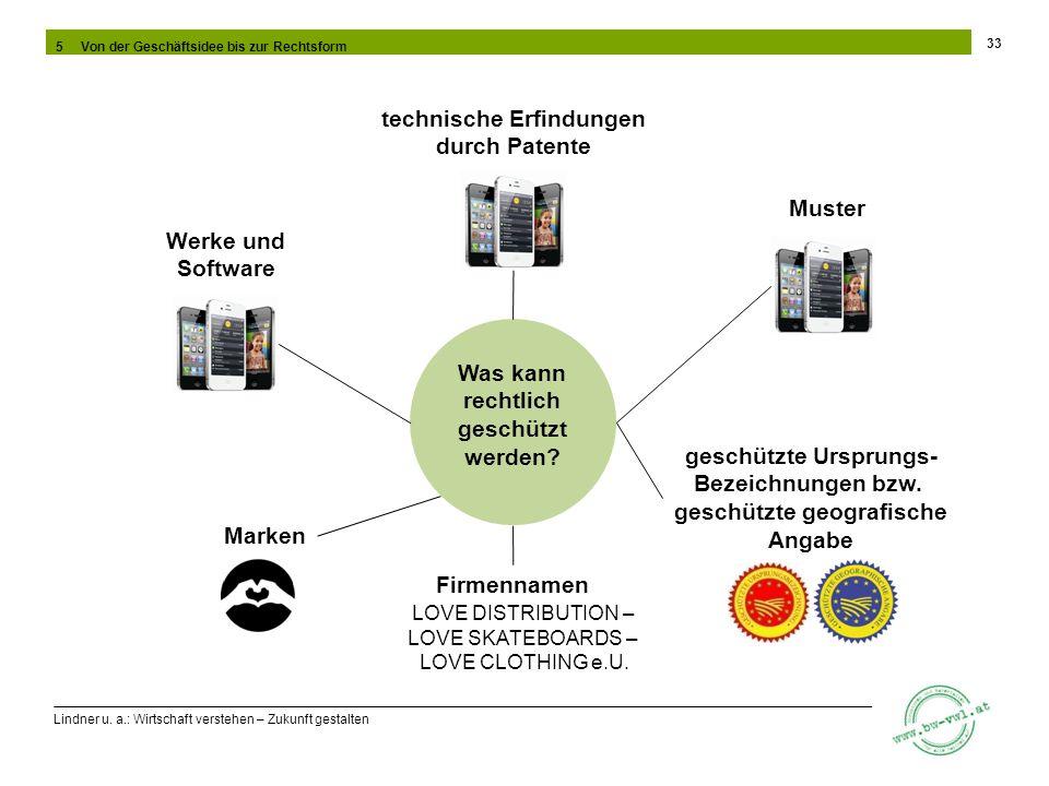 Lindner u. a.: Wirtschaft verstehen – Zukunft gestalten 33 5 Von der Geschäftsidee bis zur Rechtsform Was kann rechtlich geschützt werden? Marken tech