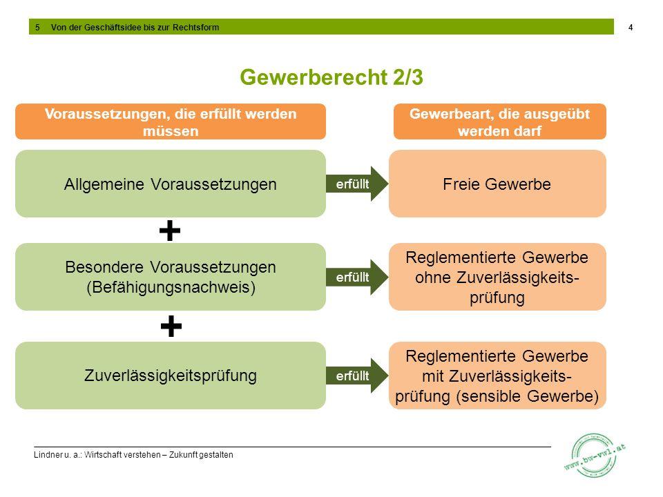 Lindner u. a.: Wirtschaft verstehen – Zukunft gestalten Gewerberecht 2/3 4 Freie GewerbeAllgemeine Voraussetzungen Voraussetzungen, die erfüllt werden