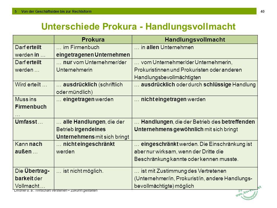Lindner u. a.: Wirtschaft verstehen – Zukunft gestalten Unterschiede Prokura - Handlungsvollmacht 40 ProkuraHandlungsvollmacht Darf erteilt werden in