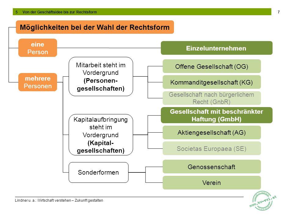Lindner u. a.: Wirtschaft verstehen – Zukunft gestalten 7 Möglichkeiten bei der Wahl der Rechtsform eine Person mehrere Personen Einzelunternehmen Mit