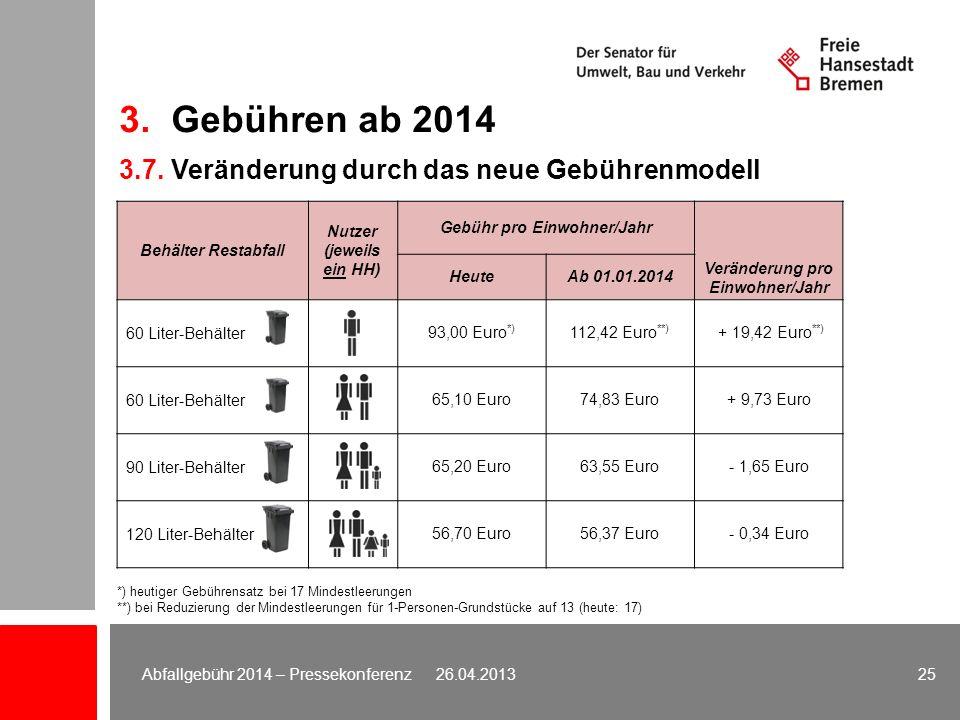 3. Gebühren ab 2014 3.7. Veränderung durch das neue Gebührenmodell 25Abfallgebühr 2014 – Pressekonferenz 26.04.2013 Behälter Restabfall Nutzer (jeweil