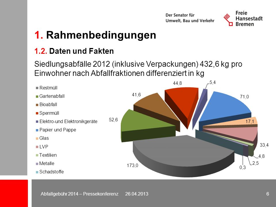 1. Rahmenbedingungen Siedlungsabfälle 2012 (inklusive Verpackungen) 432,6 kg pro Einwohner nach Abfallfraktionen differenziert in kg 1.2. Daten und Fa