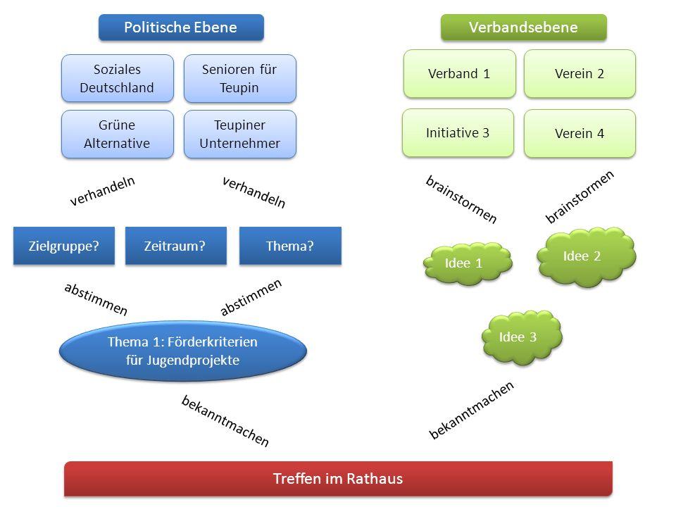 Politische Ebene Verbandsebene Soziales Deutschland Senioren für Teupin Grüne Alternative Teupiner Unternehmer Verband 1 Verein 2 Initiative 3 Verein